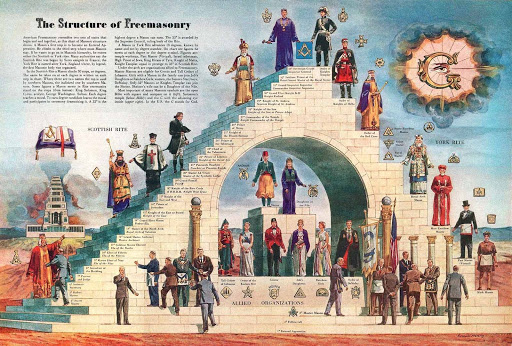 freemasonry-structure